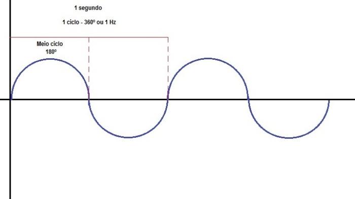 Frequência Elétrica